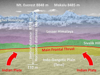 Sequence of Himalayan ranges  |  Annotated view